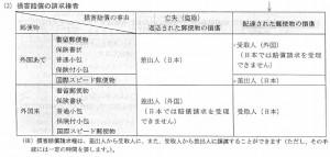 2013-05-31 損害賠償