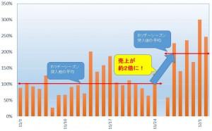 2015-12-05 ネットショップ・ホリデー売上